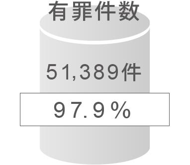 有罪件数は全体の97.9%の51,389件