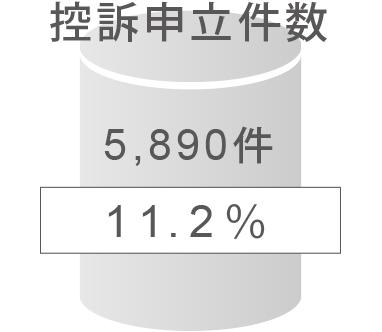 控訴申立て件数は全体の11.2%の5,890件