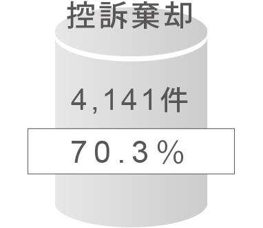控訴棄却は全体の70.3%の4,141件